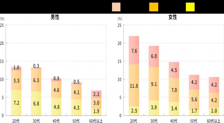 日本のIBSの有症率